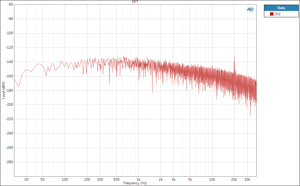 Shanti Noise Graph