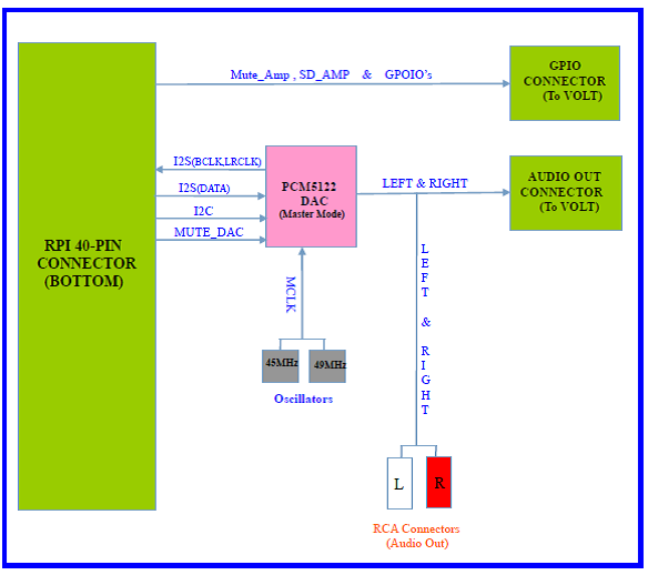 BOSS Hi-Fi DAC BLOCK DIAGRAM